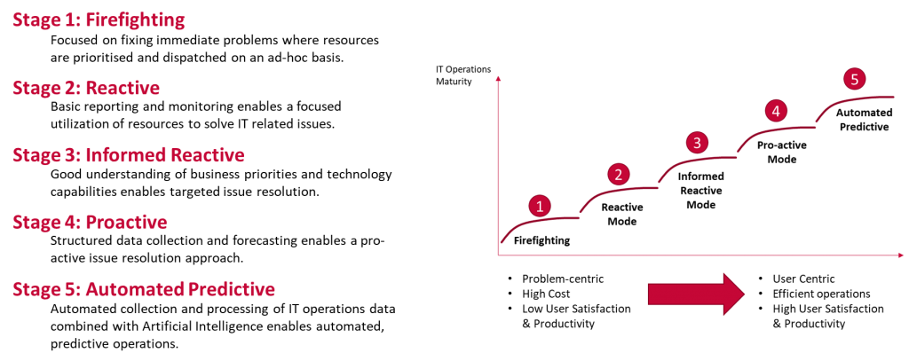 Sentient IT Maturity Model